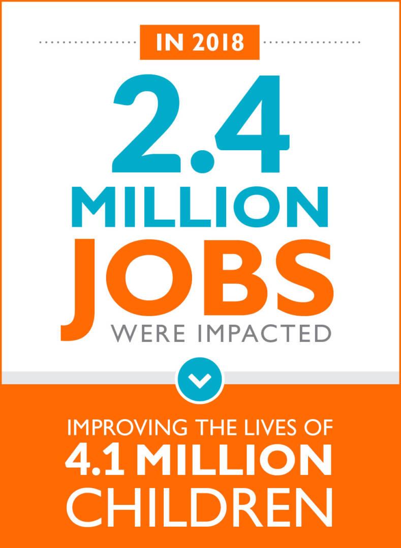 Jobs were Impacted