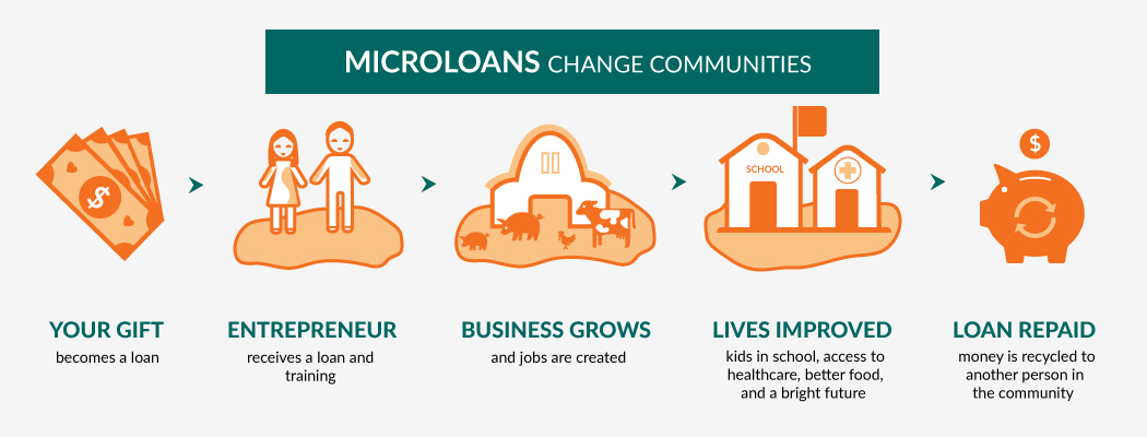 Microloans give people chance for a new life and change communities.
