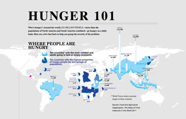 Who's hungry? Around the world, 925 MILLION PEOPLE—more than the populations of North America and South America combined—go hungry on a daily basis. Here are a few fast facts to help you grasp the severity of the problem.