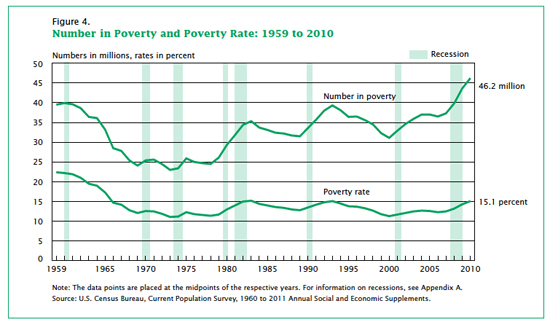 In 2010, the U.S. poverty rate rose to 15.1 percent — up from 14.3 percent in 2009, and up to the highest its level since 1993.