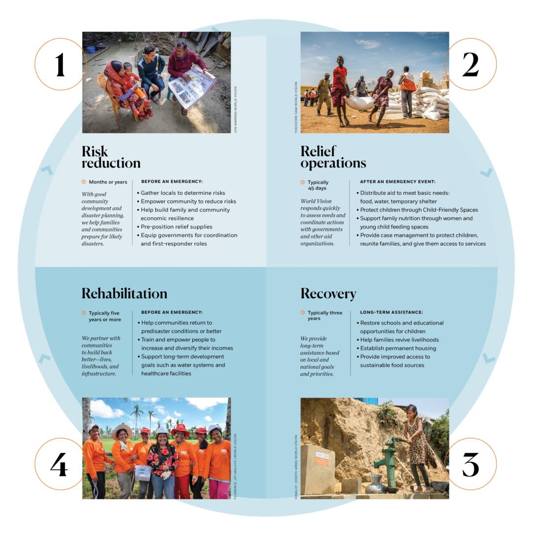 Autumn 2019 World Vision Magazine_chart of how World Vision does disaster response.