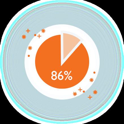 Overhead Percentage