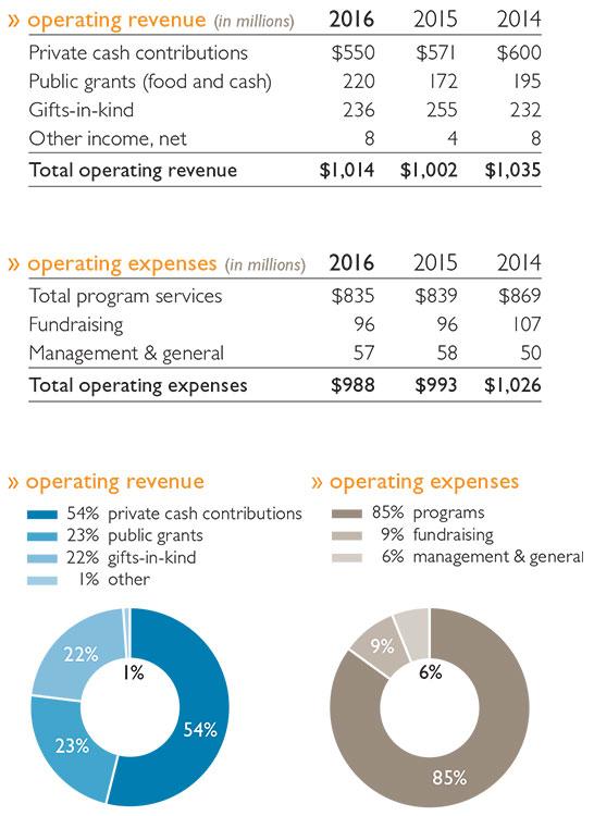 Breakdown of 2016 report.