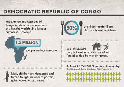 Infographic: Democratic Republic of Congo (PDF)