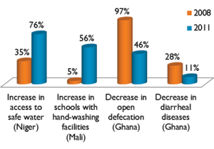Statistics demonstrate World Vision's success in its WASH efforts.