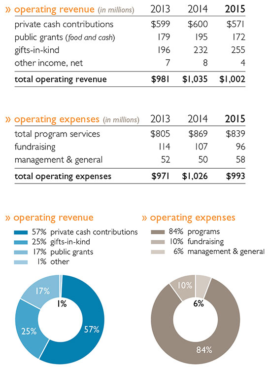 Charts and graphs showing operating revenue and operating expenses (in millions) for the past 3 years.