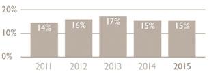 Overhead rate bar graph