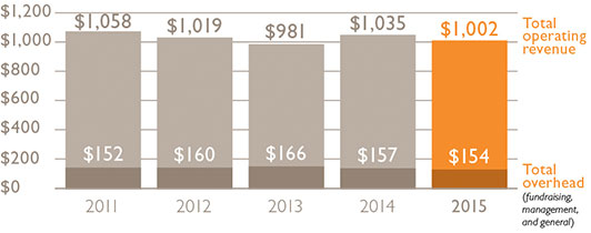 Total operating revenue, total overhead (fundraising, management, and general)