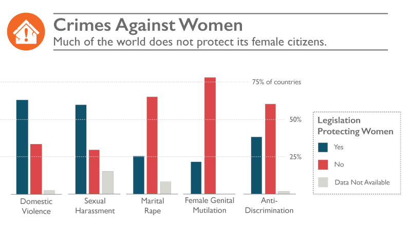 Crimes against women - much of the world does not protect its female citizens. Bar chart shows a slight majority of countries have legislation protecting women against domestic violence and sexual harrassment, but about 1/4 of countries have legislation protecting against marital rape, female genital mutilation, and discrimination
