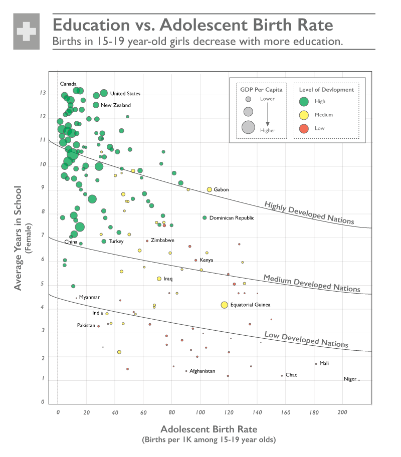 after about 11 years of schooling (around the time it takes to complete  secondary school) the relationship between education and birth rate levels