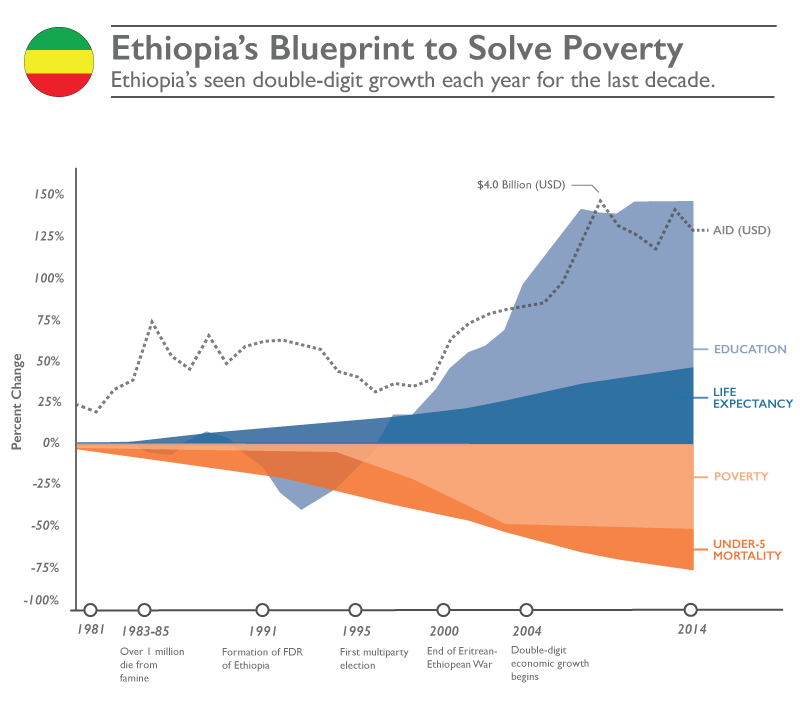 Blueprint to Solve Poverty - Ethiopia. Ethiopia's seen double-digit growth each year for the last decade. ©2016 World Vision