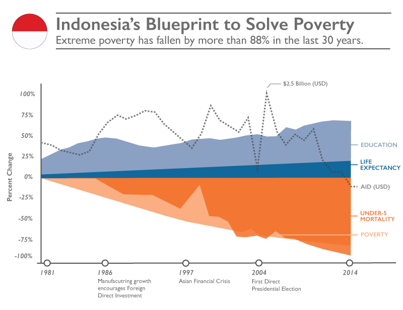 Blueprint to Solve Poverty - Indonesia. Extreme poverty has fallen by more than 88% in the last 30 years. ©2016 World Vision
