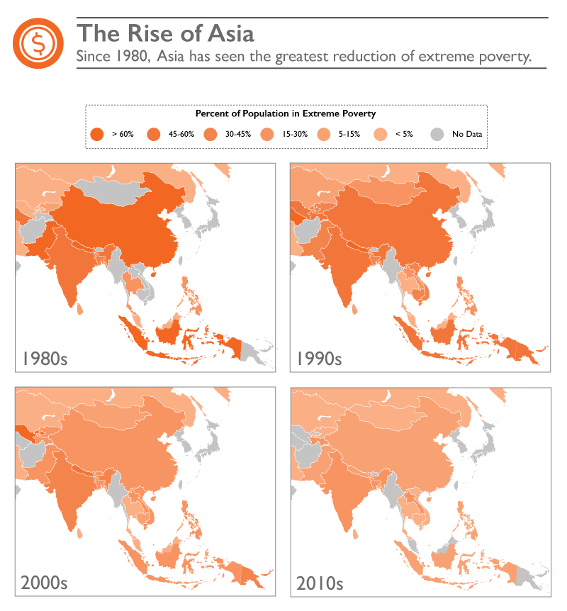 Blueprint to Solve Poverty - The Rise of Asia. Since 1980, Asia has seen the greatest reduction of extreme poverty. ©2016 World Vision