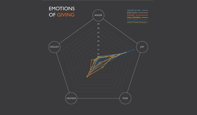 Emotions of Giving radar chart
