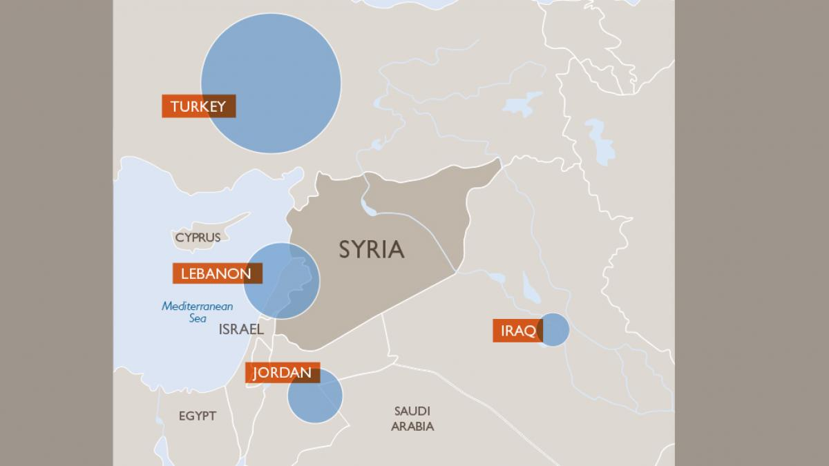 Most refugees from Syria are still in the region. They've fled violence and sought refuge in Turkey, Lebanon, Jordan, Iraq, and Egypt. Around 10 percent are taking the dangerous journey to Europe. (© 2015 World Vision)